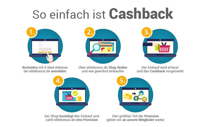 So einfach ist Cashback